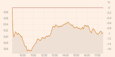 Stockholmsbörsen öppnar svagt upp.